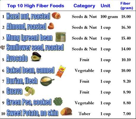 Top 10 list of food high in fiber dark brown hairs