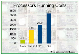 Green PC, Green Products, green processors