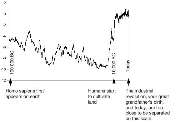 Essay on Simulating Humans