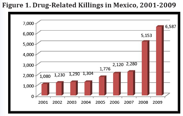 the importance of the issue of drug trafficking in mexico Arrest and detention of drug traffickers a number of important leaders of drug trafficking organizations and their key associates have been captured, and the.