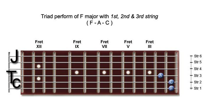 Jonny Tomcarrs Guitar Lesson: Chord from Triad perform major
