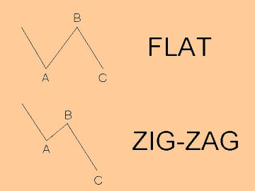Flat and Zig-Zag pattern