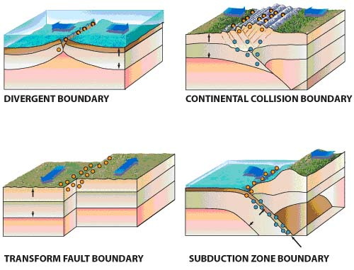 Conservative Plate Boundary. section at divergent plate boundaries rub tectonicsthis Within the two plates move of three-at tensionaltopic Constructive+plate+oundary+diagram