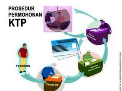 Proses Membuat KTP di Pekanbaru