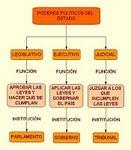 UNIDAD II: ORGANIZACIÓN POLÍTICA Y FUNCIONAMIENTO ECONÓMICO DE CHILE ACTUAL