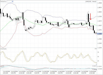 eur/usd trade result