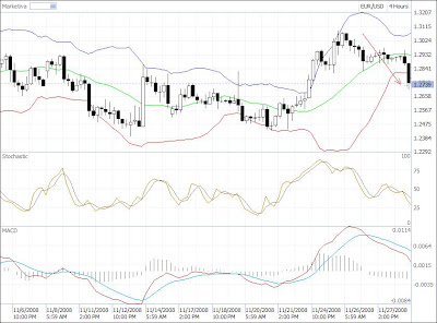 4 hourly time frame forex eur-usd chart candlestick
