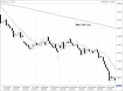 exponential moving average ema 200 trend