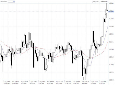 exponential moving average 15 minute time frame candlestick chart