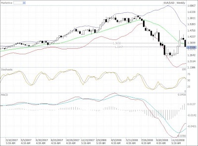 forex eur-usd weekly chart