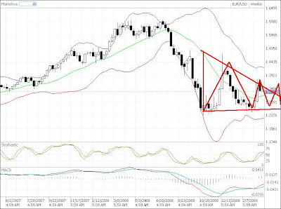 eur-dollar technical analysis chart bearish