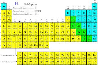 Tabla periodica y periodicidad diciembre 2008 el sistema de arreglo y clasificacin de los elementos se llama tabla peridica de los elementos urtaz Images
