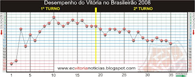 Desempenho do Esporte Clube Vitória até a 35ª rodada do Campeonato Brasileiro 2008