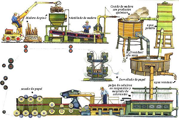 fabrica carton chile: