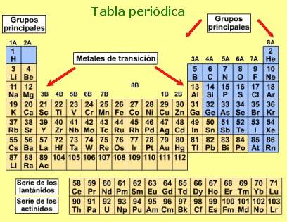 Introduccin a las ciencias fsicas 8 tabla peridica radio atmico es una medida del tamao del tomo es la mitad de la distancia existente entre los centros de dos tomos que estn en contacto urtaz Gallery