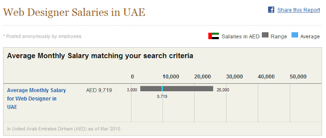 Average Monthly Salary of Web Designers and other Internet Jobs in Dubai