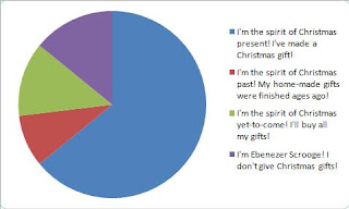 pie chart make a christmas gift challenge results