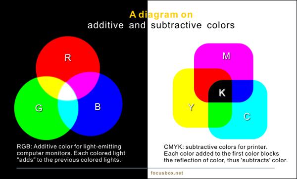 Konsep Warna RGB vs CMYK