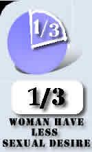 one-third-women-have-no-sex-desire