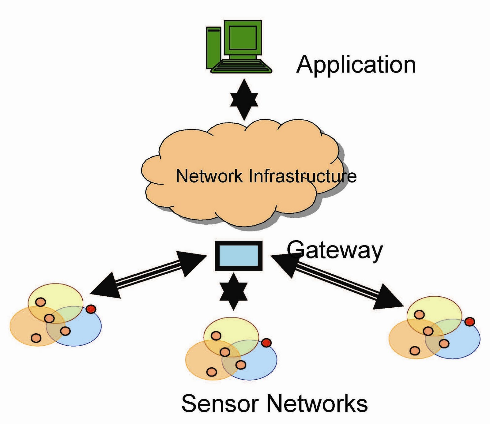 wireless sensor networks Abstract: key management is the one of the fundamental requirement for securing the hierarchical wireless sensor networks (hwsn) and also prevents adversarial.