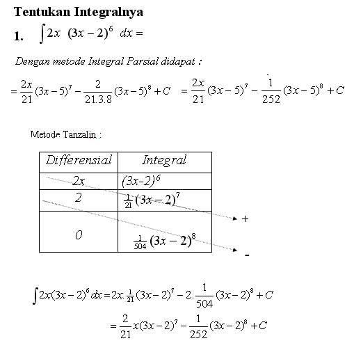 Matematika Sma Integral Parsial Teknik Tanzalin