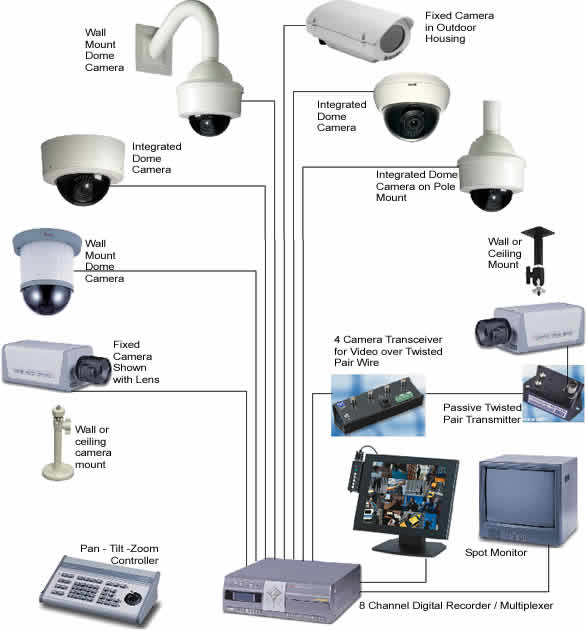 How to choose a cctv camera, Outdoor-Indoor