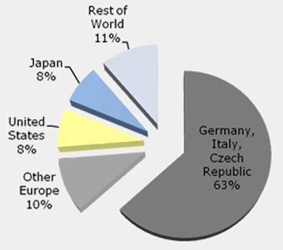 SolarMkts Global Solar PV Market Reaches Record High of 6.43 GW in 2009
