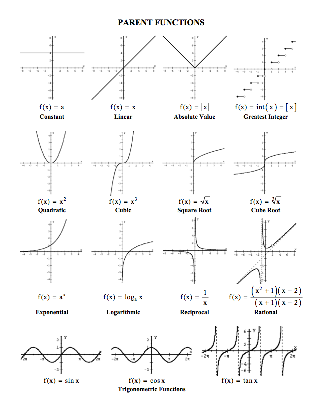 Printables Parent Functions Worksheet parent functions worksheet abitlikethis cubic function graph on equations and graph