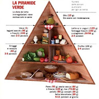 piramide_vegetariana