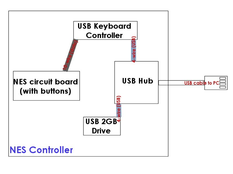 ed s howto s how to make your own nes usb controller w games rh edshowtos blogspot com