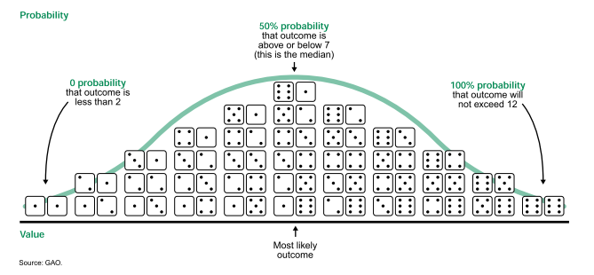 2 dice are rolled probability density function of normal distribution