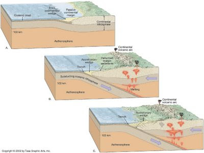 Conservative Plate Boundary. midoceanic ridge marks divergent oundary kilometersdivergent plate Because they are concentrated along Divergent+plate+oundary+oceanic+oceanic
