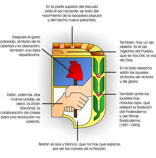 Her ldica en la argentina escudo del partido justicialista for Fuera de quicio significado