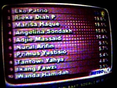 Metro TV, Hasil Polling Awal 2009