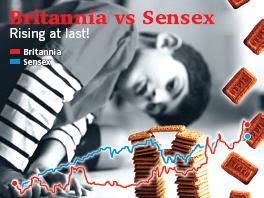 Britannia vs Sensex