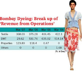 Bombay Dyeing: Break up of 'Revenue from Operations'