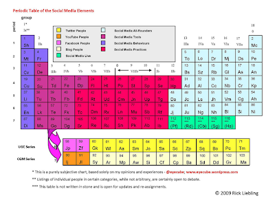 Periodic Table of Social Media