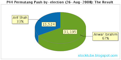 Permatang Pauh election result