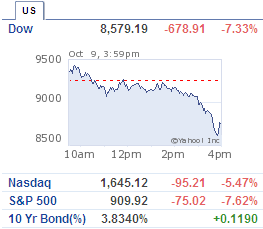 Dow drop 678 points