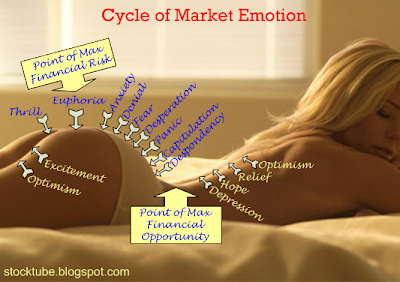 Cycle of Market Emotion