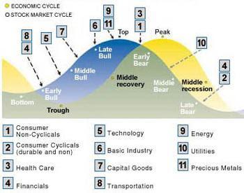 Economic Stock Cycle