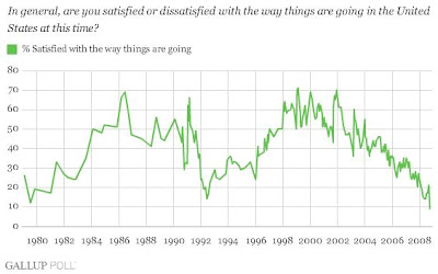 Americans Satisfaction at All Time Low