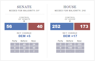 Senate House Control Obama