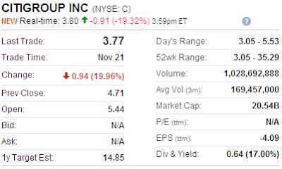 Citigroup stock price
