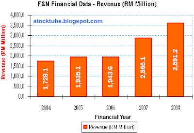 F&N Revenue 2004-2008