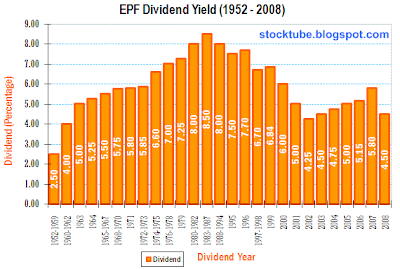 Synergy Planners: An interesting perspective on your EPF 4.5% dividend