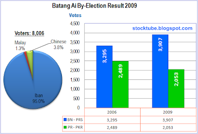 Batang Ai election result