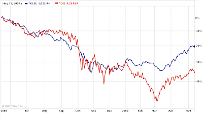 DJIA-KLSE-1Year-Compare