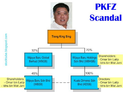 PKFZ Scandal Companies Involved