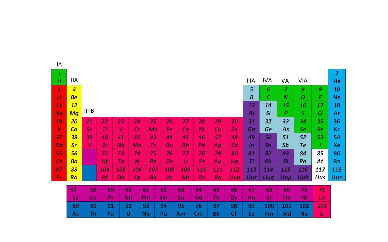 Procesador de palabras tabla periodica tabla periodica urtaz Image collections